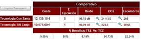 Comparativa resumen en la ficha técnica que proporciona la herramienta de Aqualogy