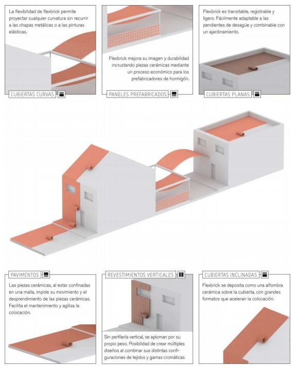 Aplicaciones en Cubiertas curvas, paneles prefabricados, cubiertas planas, pavimentos, revestimientos verticales y cubiertas inclinadas