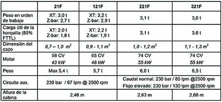 Tabla características Case Serie F