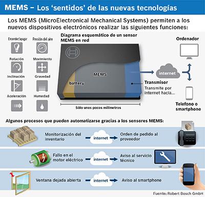 Usos de los MEMS