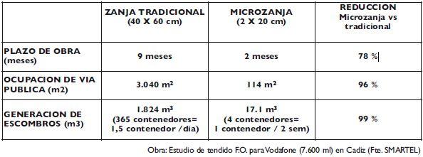 tabla1-microzanjas