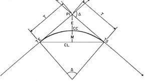 Esquema de la curva circular simple