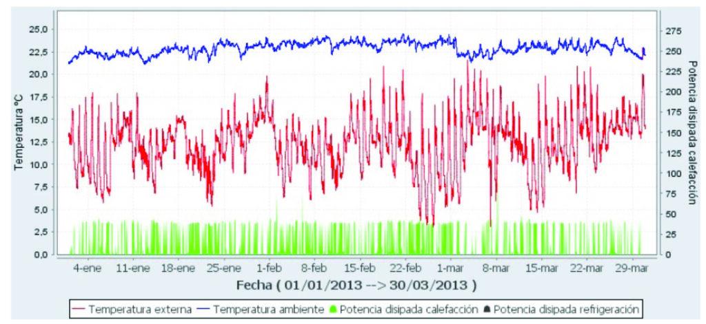 Figura 10. Evolución de los parámetros ambientales (temperatura interior y temperatura exterior) y de la potencia térmica entregada al sistema de calefacción radiante, a lo largo del primer trimestre de 2013 (Fuente: EnergyLab)