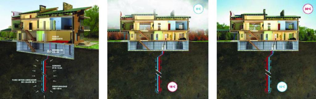 Figura 2. Aprovechamiento geotérmico con intercambiador vertical, BCGT y suelo radiante
