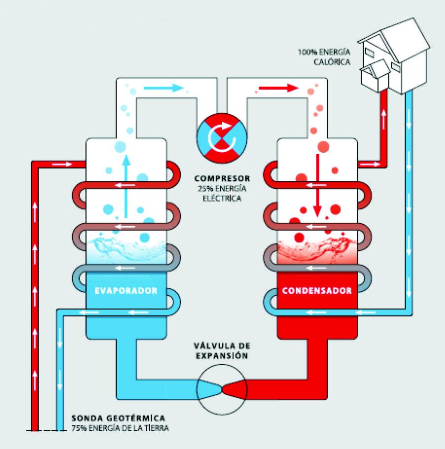 Figura 3. Esquema de funcionamiento de una bomba de calor