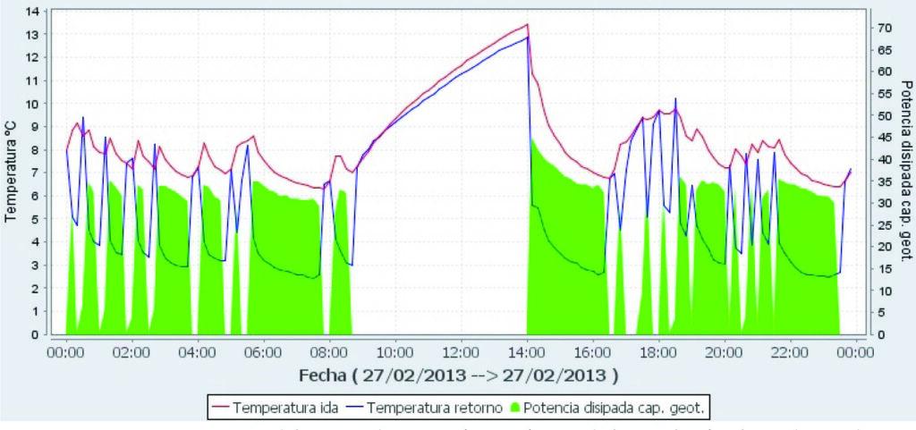 Figura 9. Comportamiento del circuito de captación geotérmico de la instalación objeto de estudio (temperaturas de fluido caloportador y potencia térmica intercambiada con el subsuelo) en el día 27/02/2013, atendiendo a las demandas de calefacción y ACS de la instalación (Fuente: EnergyLab)