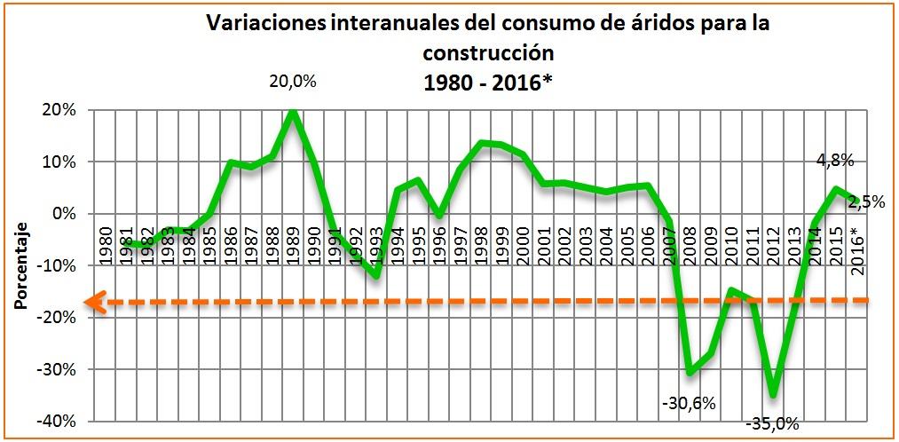 Esta tendencia es muy similar a las registradas para los sectores afines. Desde el máximo previo a la crisis (2006), momento en el que la producción era de 486 Mt, el consumo de áridos para la construcción sigue en el -80,6% de lo registrado aquel año, a pesar de la tibia mejoría de 2015.