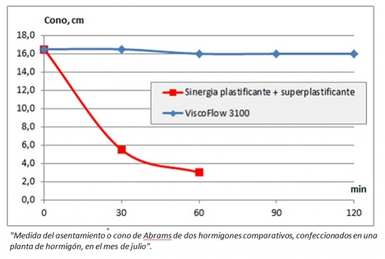 Nuevas tecnologías en el mundo de los aditivos superplastificantes para hormigón