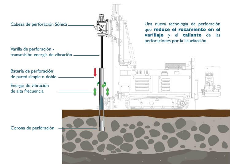 Geoplanning pionera en la introducción de la tecnología Sonic en España