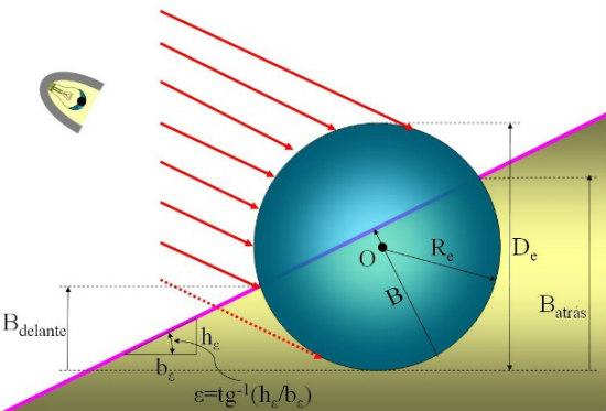 Microesfera parcialmente hundida sobre un plano horizontal.