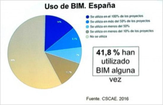 Implementación del BIM