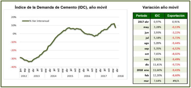 El Índice de Demanda de Cemento reduce su crecimiento al 7,6%
