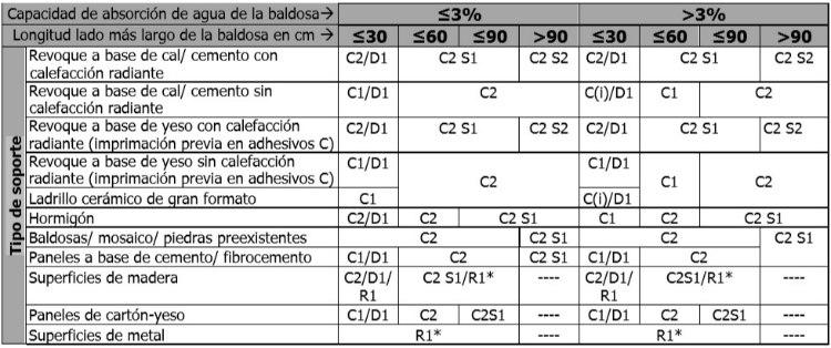 Selección de adhesivos para la colocación de baldosas cerámicas