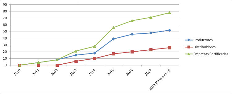 El 85% de la producción nacional de pellet está certificado con el sello ENplus