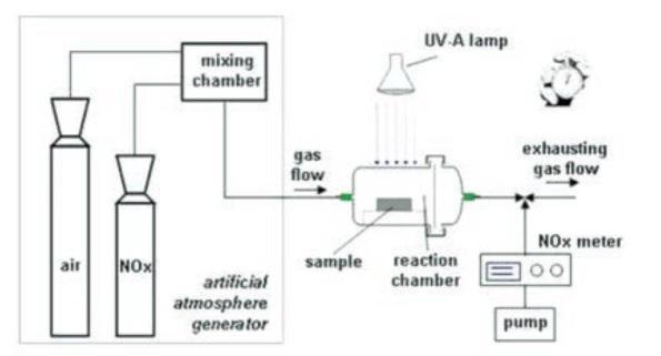 Efecto fotocatalítico de Airlite en el Túnel Umberto I