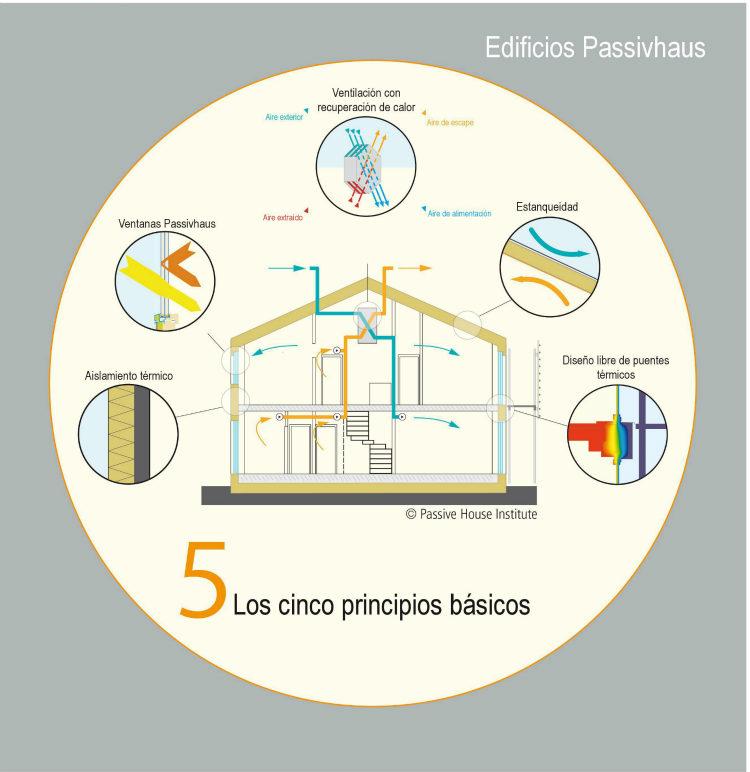 Cantabria apuesta por Edificios de Consumo Casi Nulo bajo el estándar Passivhaus