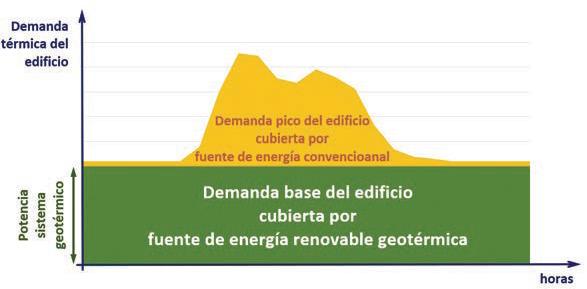 BiGEO, geotermia de bajo coste integrada en cimentación - 3
