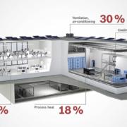 BOSCH - Soluciones Eficiencia Energética