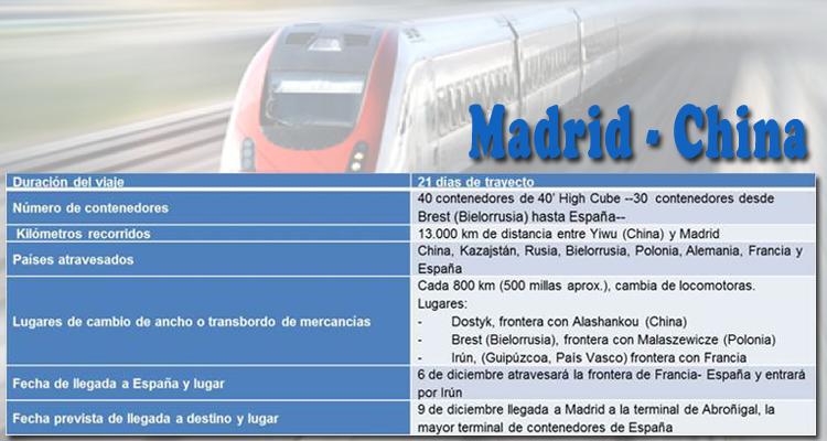 Tabla de datos de duración y trayecto del tren de prueba China-Madrid