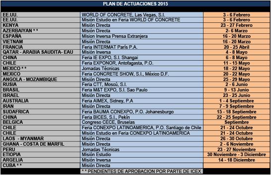 Plan de actuaciones de ANMOPYC para 2015