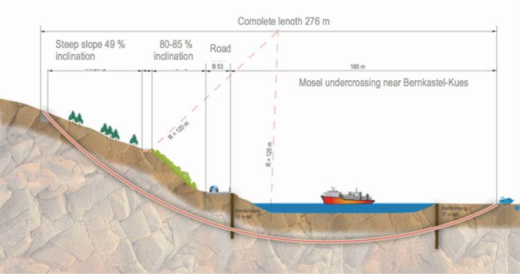 Tipo ejemplo de Perforación Horizontal Dirigida (PHD), agujero Mud-motor a través de las rocas (Alf-Bullay/Mosel)