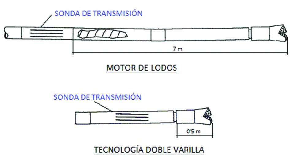 Cabezas de perforación para Mud Motor y Doble Varilla.