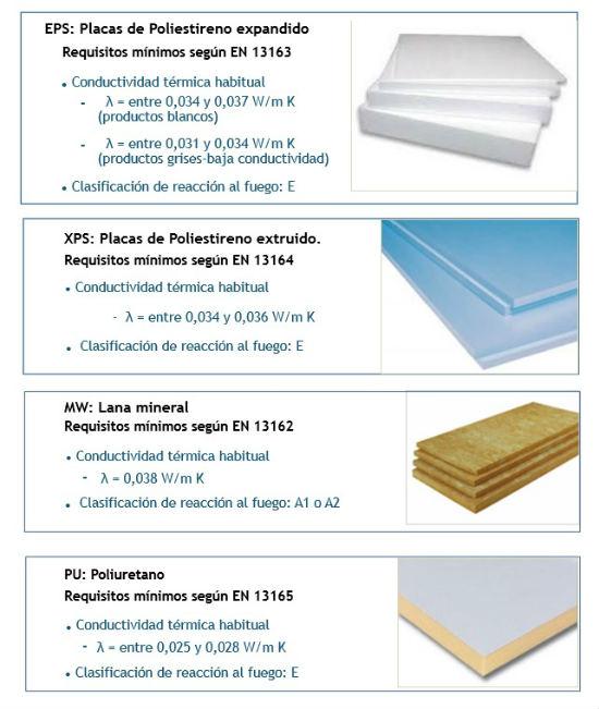 Sate sistema de aislamiento t rmico por el exterior - Materiales de construccion aislantes ...