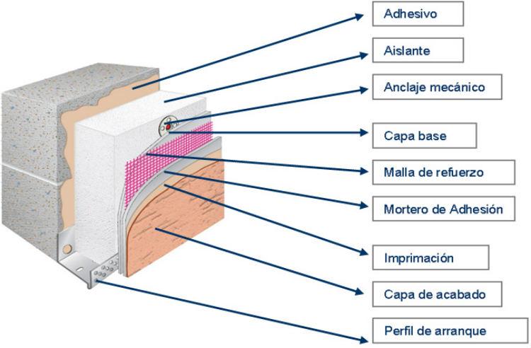 Sate sistema de aislamiento t rmico por el exterior for Aislamiento termico en fachadas por el interior