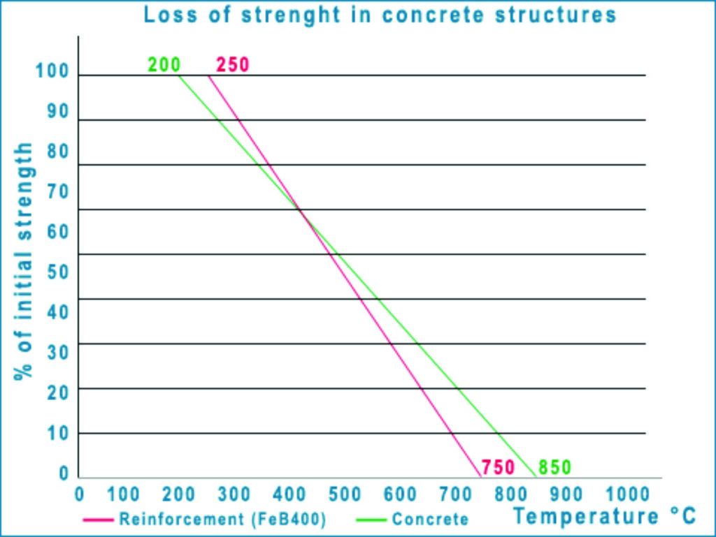La necesidad de proteger contra incendios las estructuras de los túneles carreteros