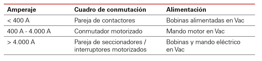 Cuadros de conmutación en emplazamientos con redes eléctricas inestables
