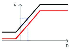 Estructuras de contención flexible para el diseño de estaciones de metro