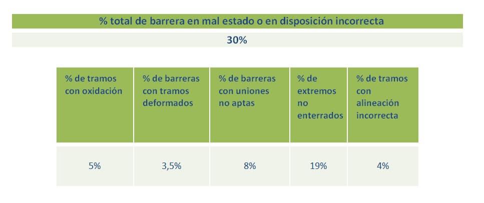Defectos de conservación en las barreras de seguridad de carreteras españolas