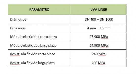 Rehabilitación de colectores de saneamiento mediante manga con curado ultravioleta