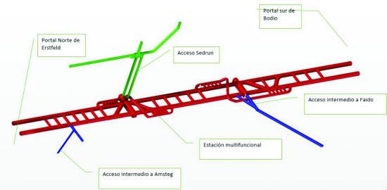El túnel base de San Gotardo: Solución proyectada