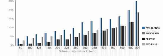 Reutilización de aguas depuradas con tuberías TOM de PVC-O