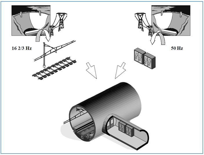 El túnel base de San Gotardo: Los pozos de Sedrun, Superestructura y Conclusiones (6 de 6)