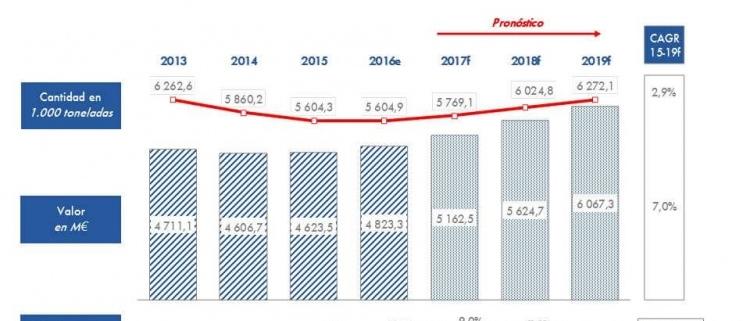 Disminución de pedidos en tuberías de infraestructura