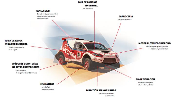 El ACCIONA 100% Ecopowered, preparado para el Dakar más duro de los últimos diez años