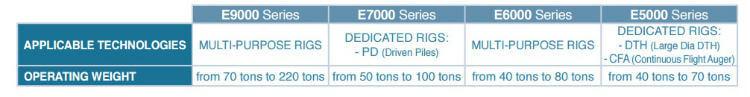 Equipos de serie para perforación e hincado en la nueva fábrica de ENTECO