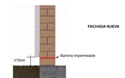 Impermeabilidad del sistema SATE en zócalos