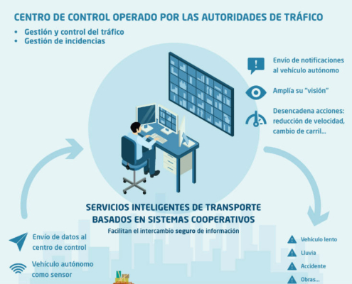 Proyecto AUTOCITS para probar la conducción autónoma en carreteras europeas