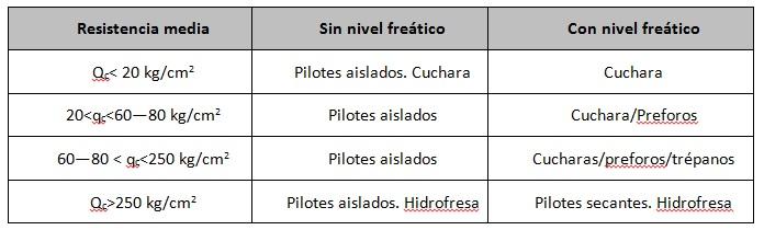 Criterios para la selección de equipos en la perforación de pilotes
