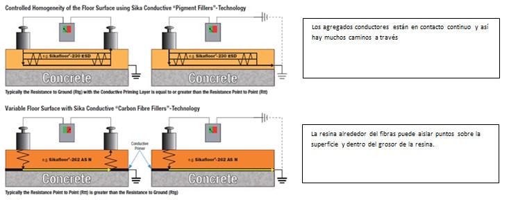 Conceptos para pavimentos conductivos y disipativos con tecnología Sikafloor