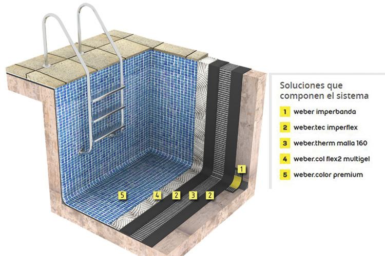 Weber lanza el sistema impertec flexible para terrazas y for Sistema ultravioleta para piscinas