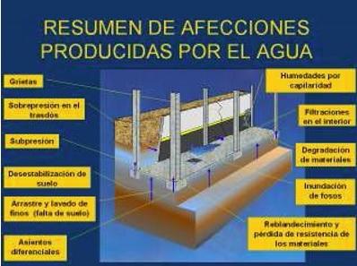 Técnica contra los siniestros y afecciones en edificación ocasionados por el agua subterránea