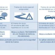 Seguridad en carreteras convencionales: un reto prioritario de cara al 2020