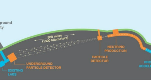 DUNE: el gran experimento internacional para entender los neutrinos