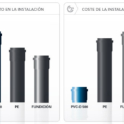 Características y ventajas del PVC-O para la fabricación de tuberías