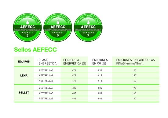 AEFECC distinguirá a los equipos que han reducido al máximo sus emisiones
