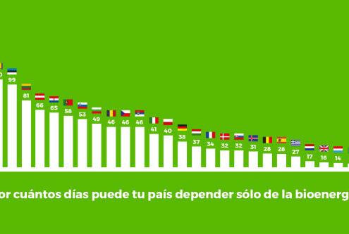 España es autosuficiente gracias a la biomasa durante 28 días